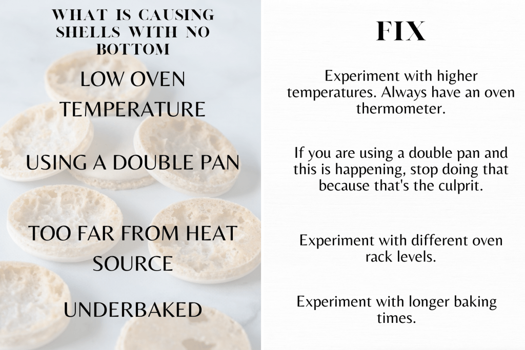 Explanation of why macaron shells arent forming a bottom: low oven temperature, using a double pan, too far from heat source, and underbaked shells