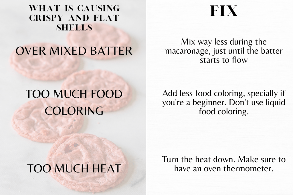Over mixed batter Too much food coloring Too much heat. graph showing troubleshooting for vegan macarons